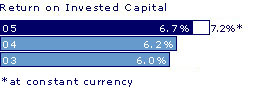 Return on invested capital: